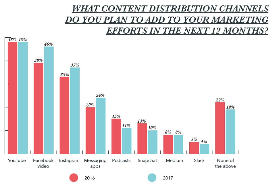 How to Get Prepared for Content Distribution Disruptors