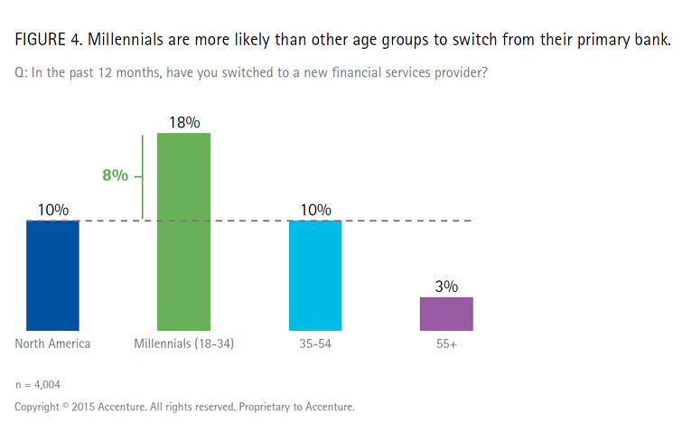 Millennial Bank Retention Accenture 2015 Study Financial Marketing is the Secret to Retaining Millennials' Attention.png