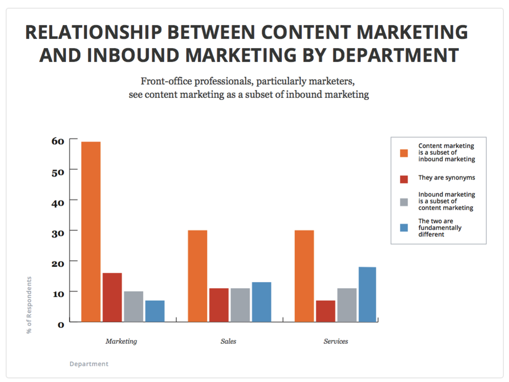 HubSpot: How Departments See the Difference Between Content Marketing and Inbound Marketing