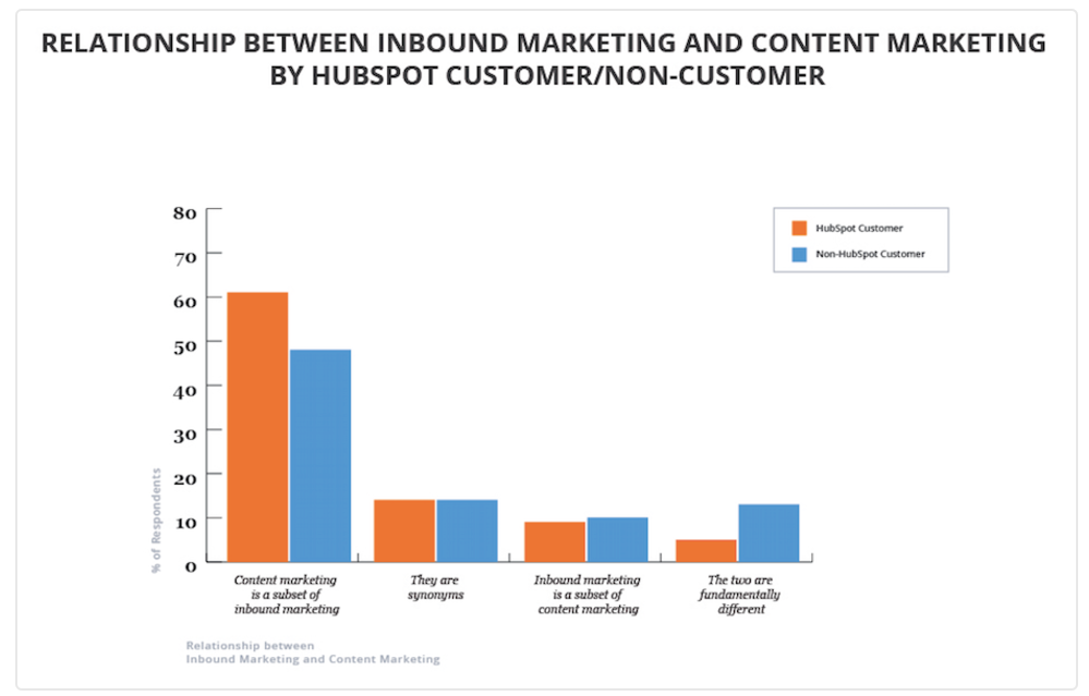 HubSpot: Do HubSpot Customers and Non-HubSpot Customers See a Difference between Content Marketing and Inbound Marketing