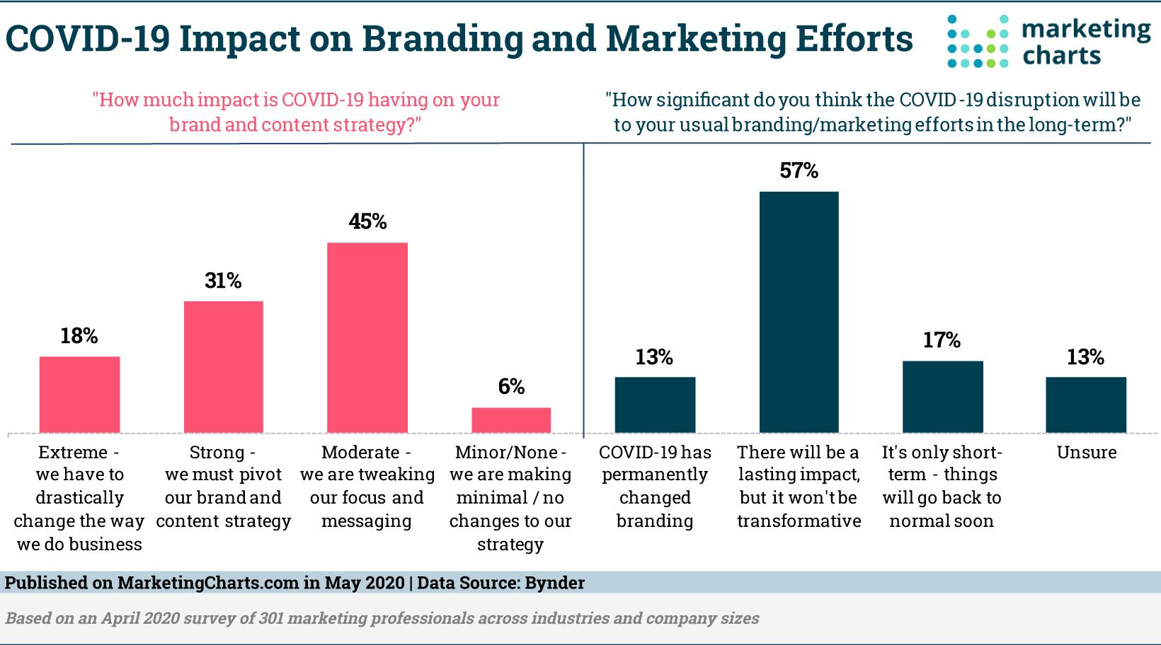 Bynder-COVID-19-Impact-Branding-Marketing-Efforts-May2020