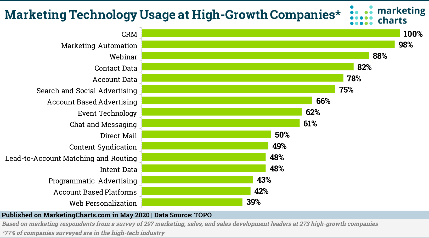 TOPO-MarTech-Usage-High-Growth-Companies-May2020