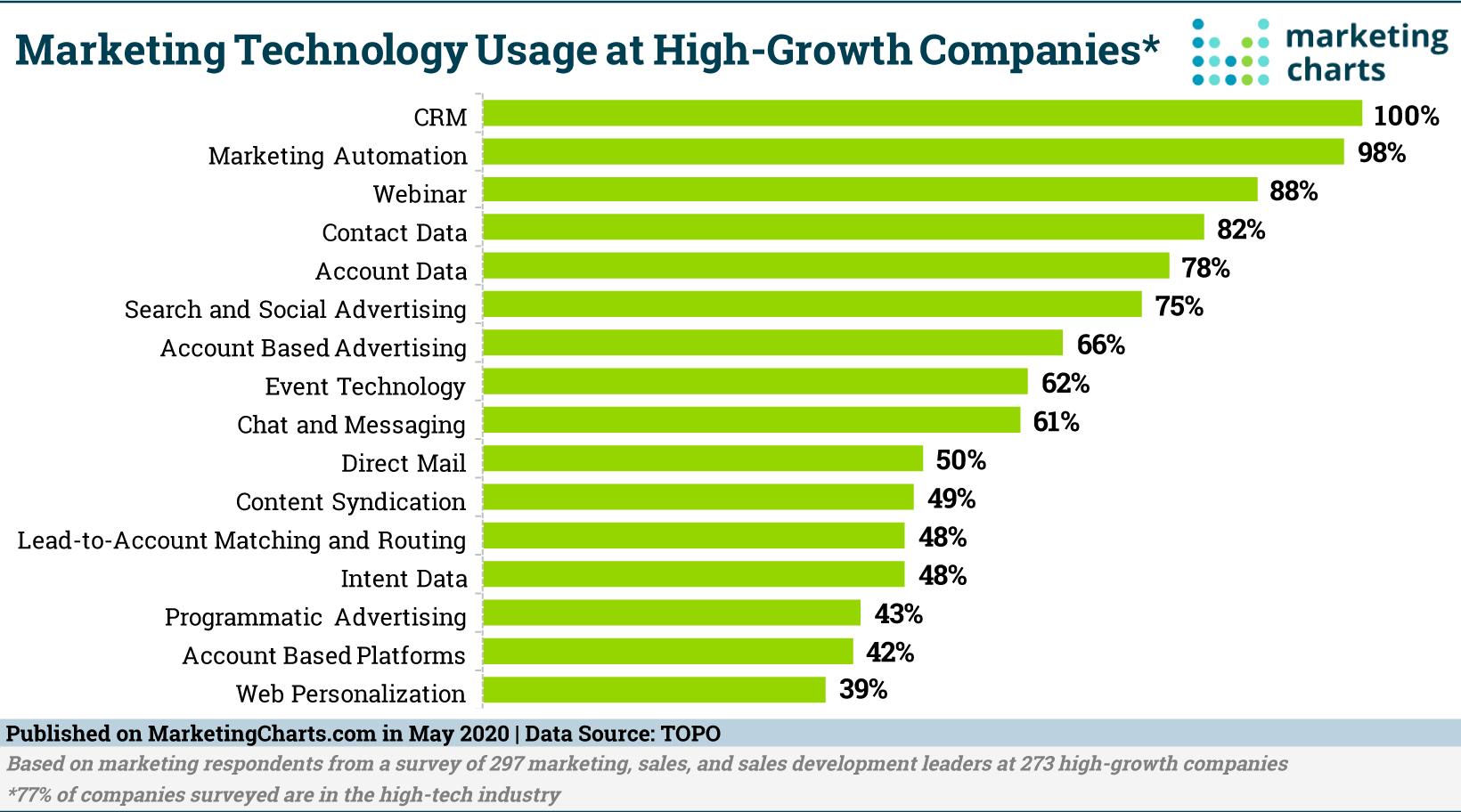 TOPO-MarTech-Usage-High-Growth-Companies-May2020