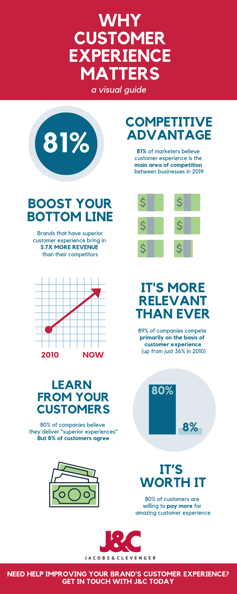 Customer Experience Matters Infographic J&C